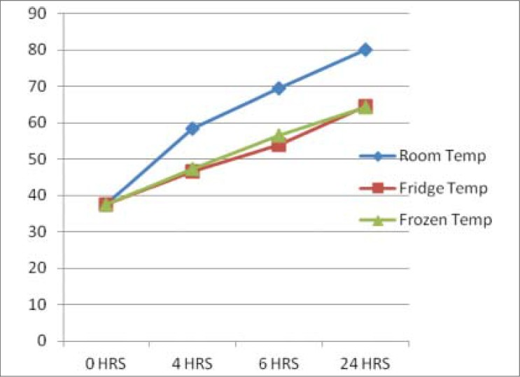 Effect of plasma storage on prothrombin time and activated partial