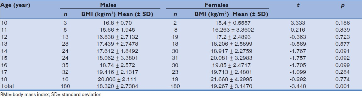 Bmi Index Table Male - Best Table 2017