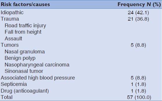 Epistaxis in Ido Ekiti, Nigeria: A 5-year review of causes ...
