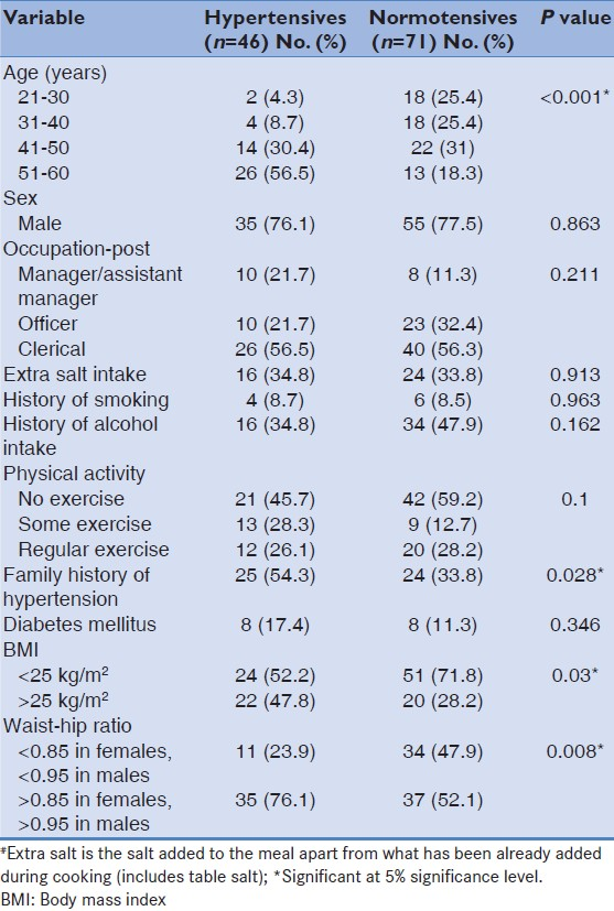 Table 2: Comparison of risk factors of hypertension among hypertensives and normotensives
