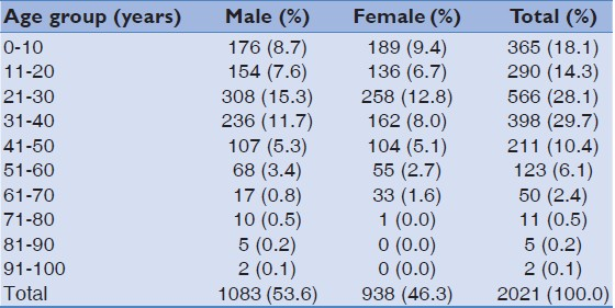 Table 1: Dental treatment according to age group and gender