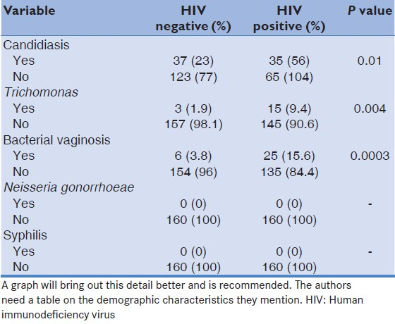 Table 3: Prevalence of candidiasis, trichomoniasis, bacterial vaginosis, gonococcal infection and syphilis in HIV positive and HIV negative controls