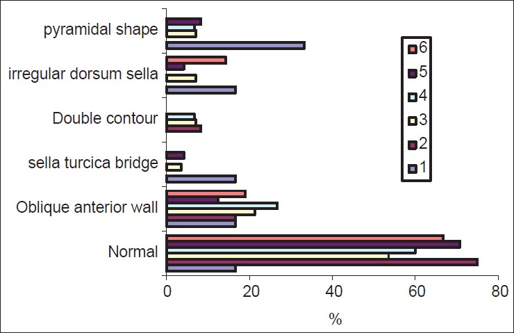 Sella Turcica Shape Linear Dimensions And Cervical