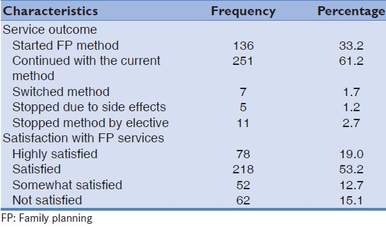 Table 2: Outcome of the visit to FP clinic and service satisfaction