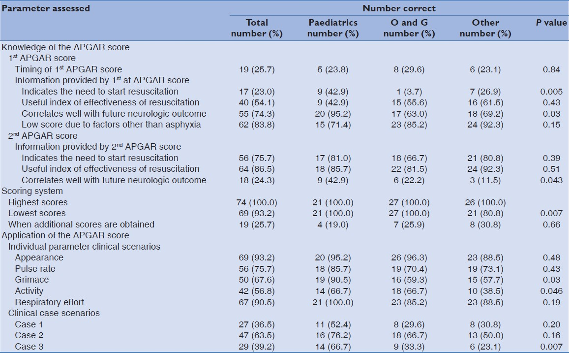 Knowledge And Application Of Apgar Score Among Residents In A