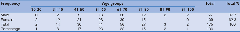 Table 1: Sociodemographic characteristics of the patients