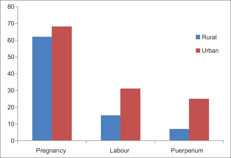 interpregnancy interval and contraceptive use