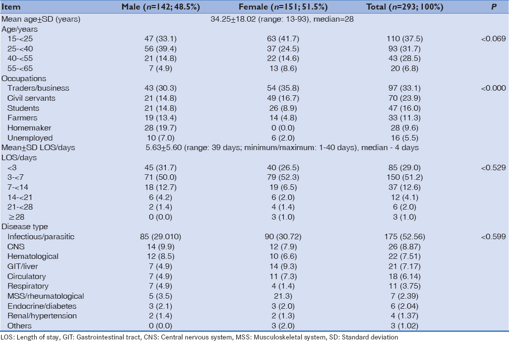 Assessment of direct causes and costs of medical admissions in