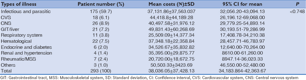 Assessment of direct causes and costs of medical admissions