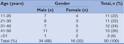 Table 1: Age- and gender distribution of dengue patients