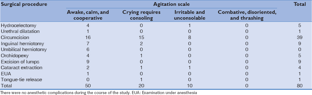 Table 5: Surgical procedure against agitation state