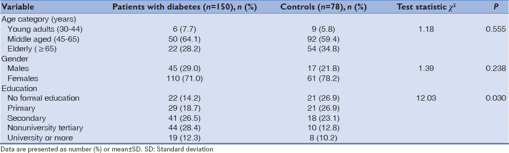 Table 1: Sociodemographic characteristics of the study participants with and without diabetes