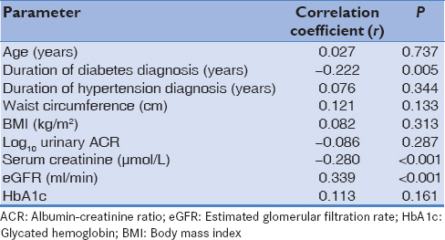 Table 5: Correlation between hemoglobin concentration and selected variables
