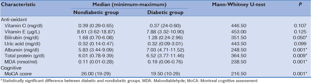 Table 3: Clinico-laboratory characteristics of the diabetic and nondiabetic control subjects