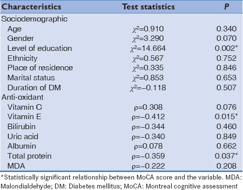 Table 5: Relationship of Montreal cognitive assessment score with characteristics of diabetic patients