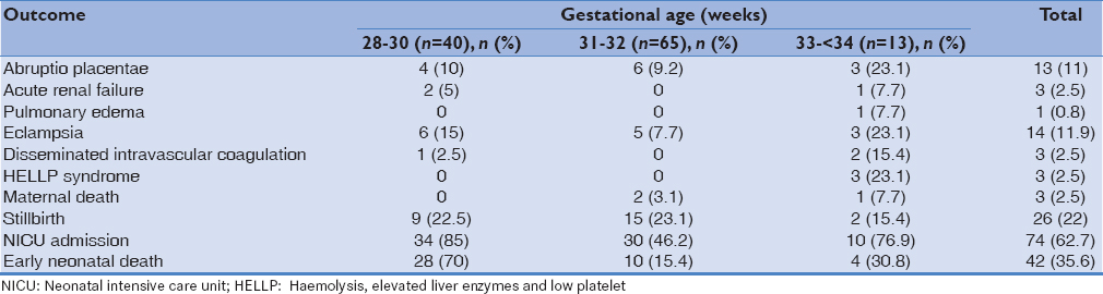 Table 3: Maternal and perinatal complications based on gestational age at the diagnosis of preeclampsia