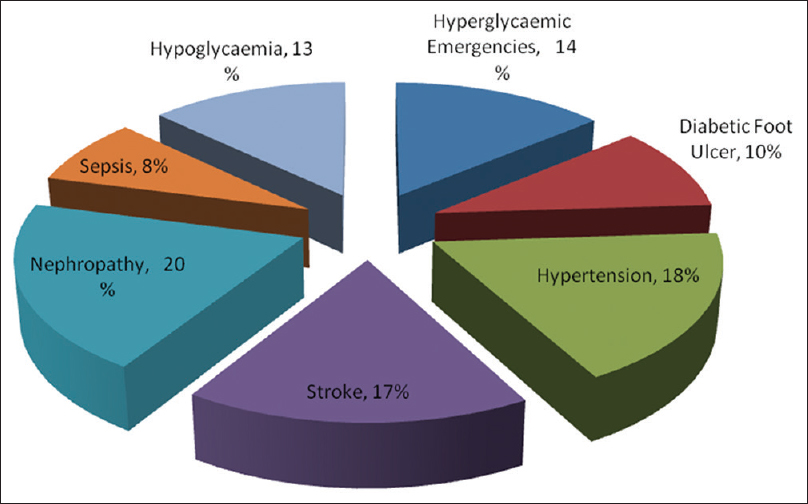 Figure 2: Prevalence of complications among the patients