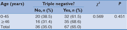 Table 2: Relationship between triple-negative status and age