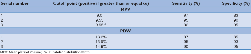 Table 3: Sensitivity and specificity of mean platelet volume and platelet distribution width at various cutoff points